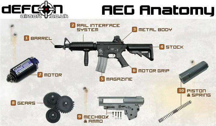Airsoft Automatic Electric Guns (AEGs) » DEFCON AIRSOFT