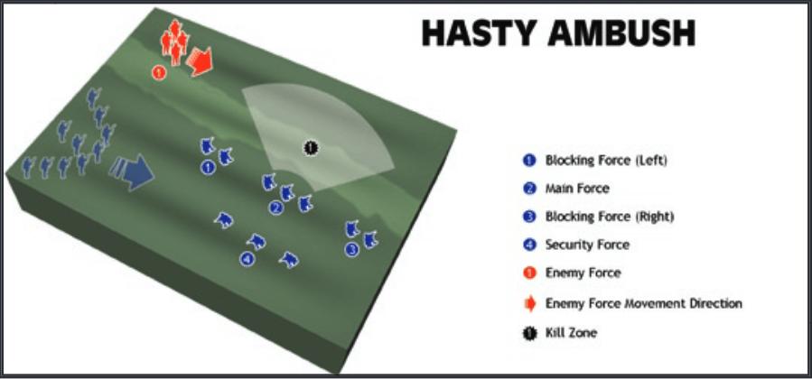 Hasty Ambush
