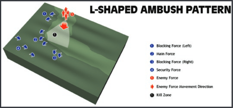 L-Shaped Ambush Pattern
