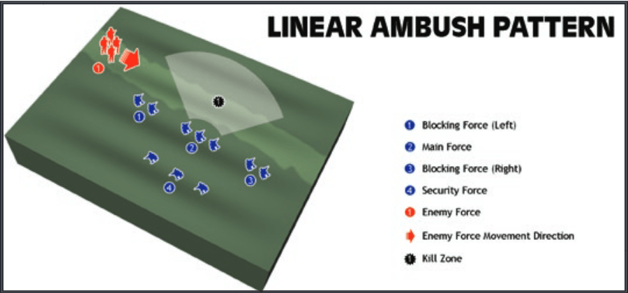 Linear Ambush Pattern